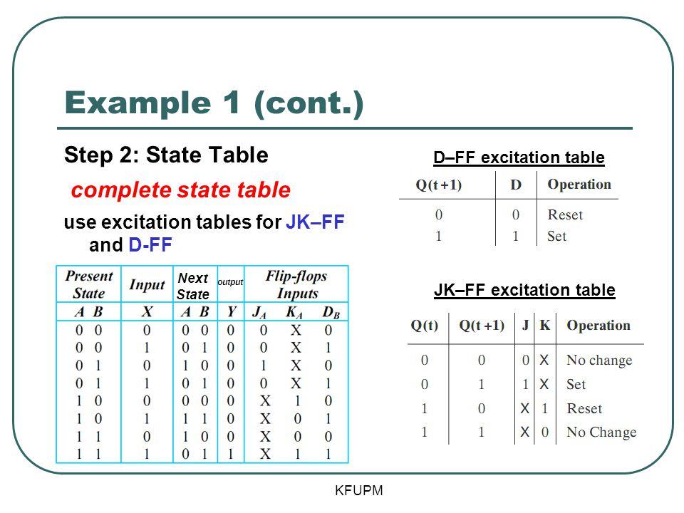 JK–FF excitation table
