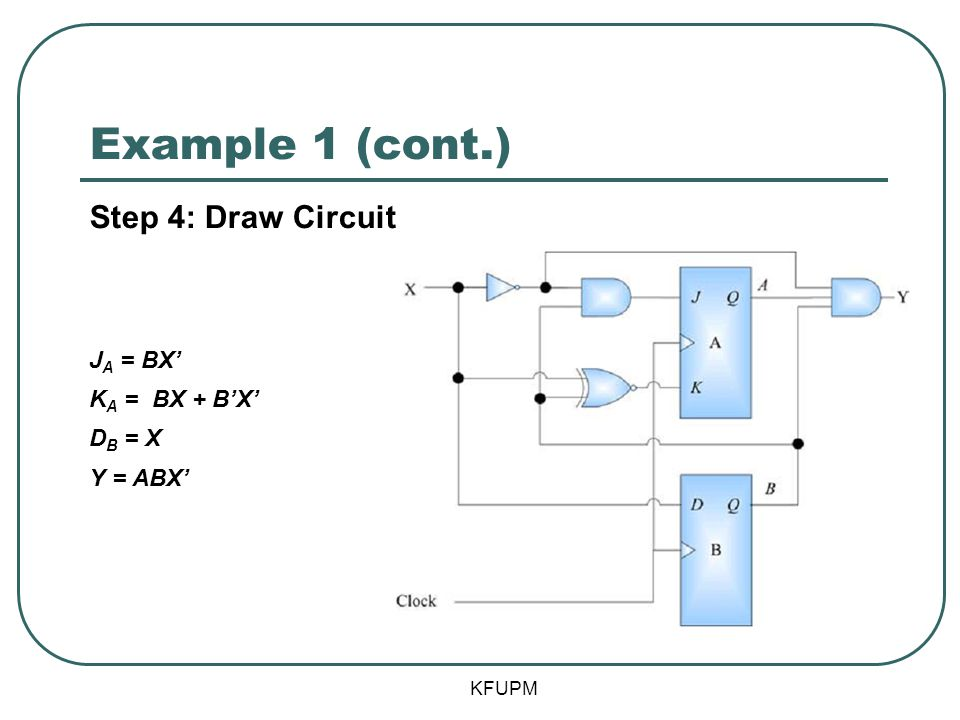 Example 1 (cont.) Step 4: Draw Circuit JA = BX' KA = BX + B'X' DB = X