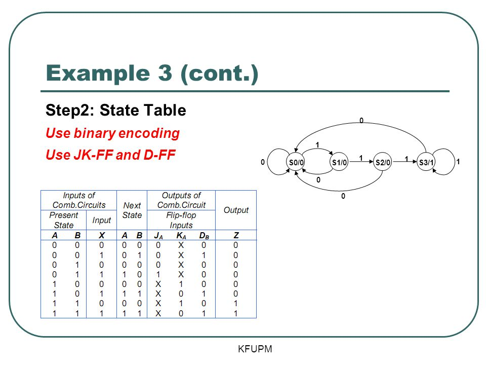 Example 3 (cont.) Step2: State Table Use binary encoding