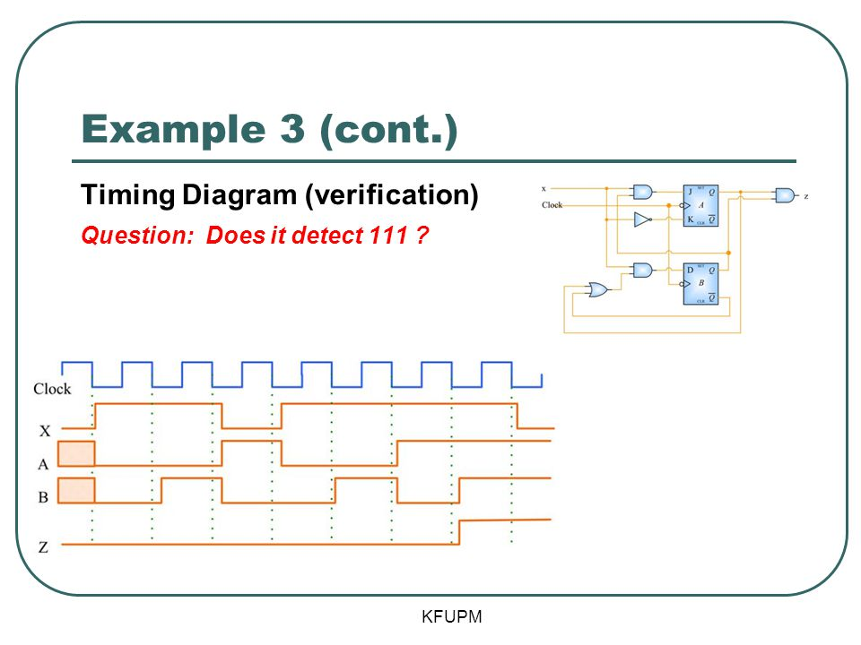 Example 3 (cont.) Timing Diagram (verification)