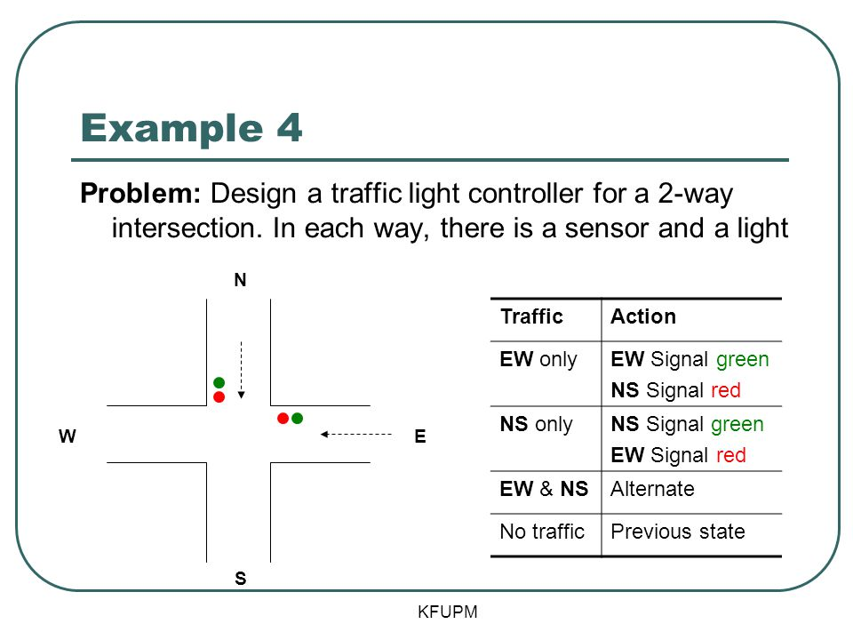 Example 4 Problem: Design a traffic light controller for a 2-way intersection. In each way, there is a sensor and a light.