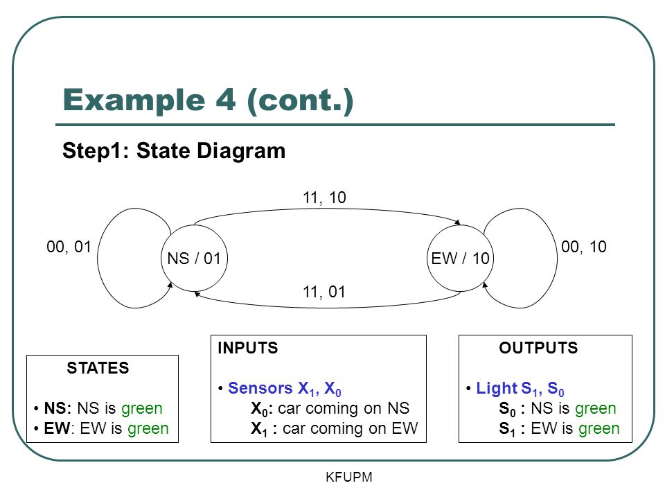Example 4 (cont.) Step1: State Diagram 11, 10 NS / 01 EW / 10 00, 01