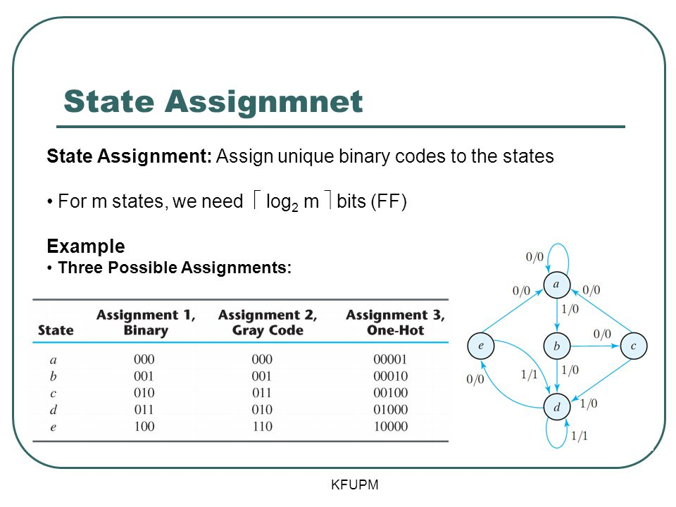 State Assignmnet State Assignment: Assign unique binary codes to the states. For m states, we need  log2 m  bits (FF)