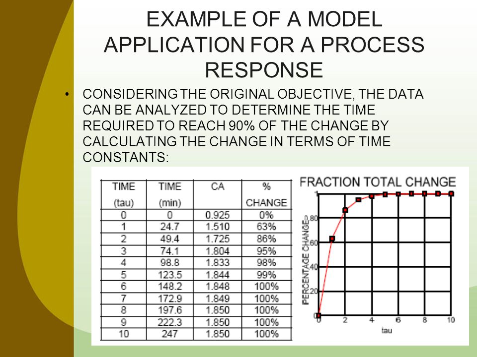 EXAMPLE OF A MODEL APPLICATION FOR A PROCESS RESPONSE