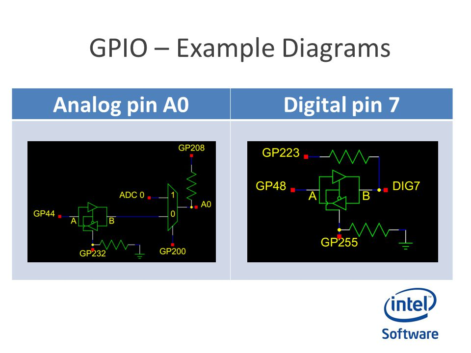 GPIO – Example Diagrams