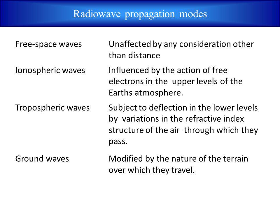 Radiowave propagation modes