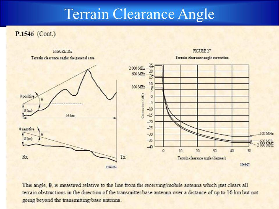 Terrain Clearance Angle