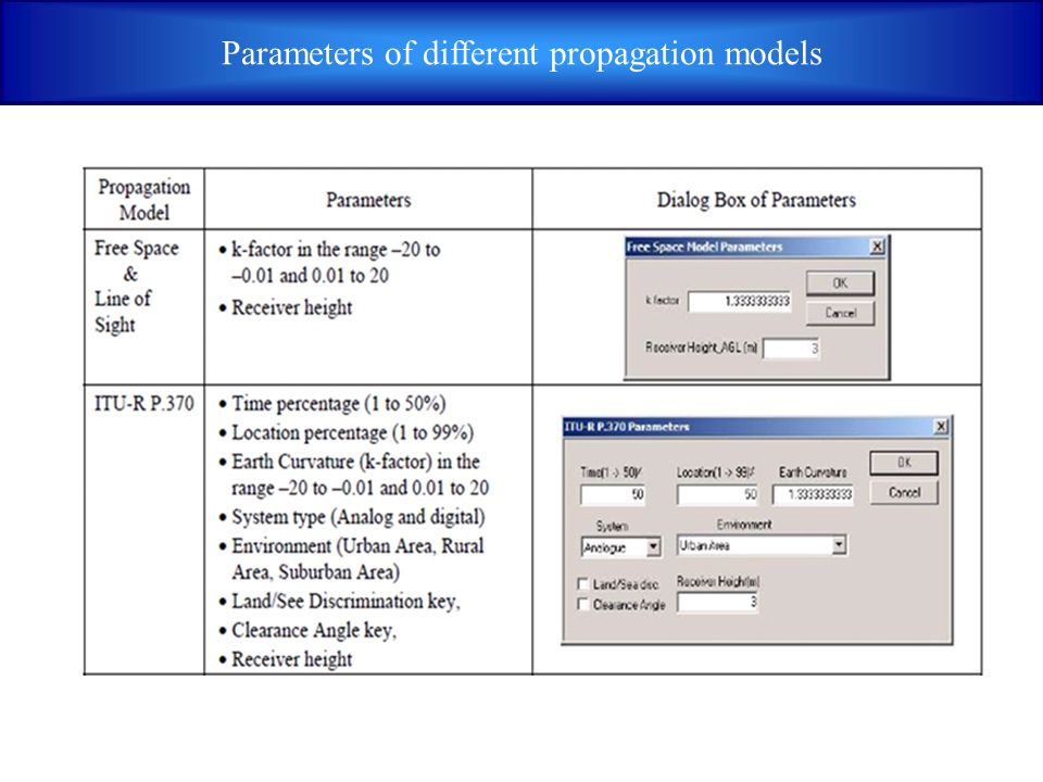 Parameters of different propagation models