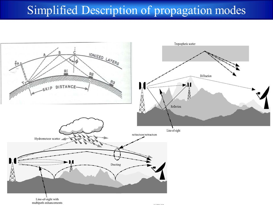 Simplified Description of propagation modes