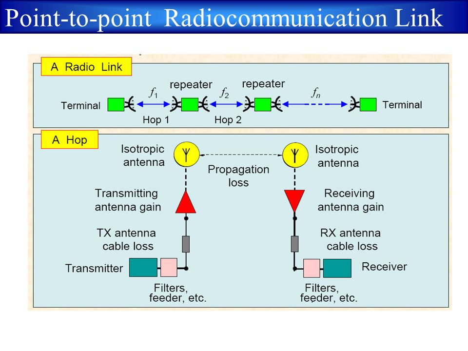 Point-to-point Radiocommunication Link