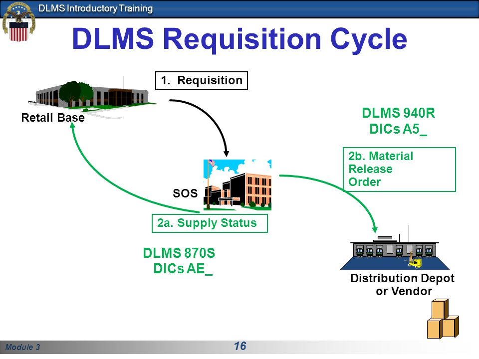 DLMS Requisition Cycle