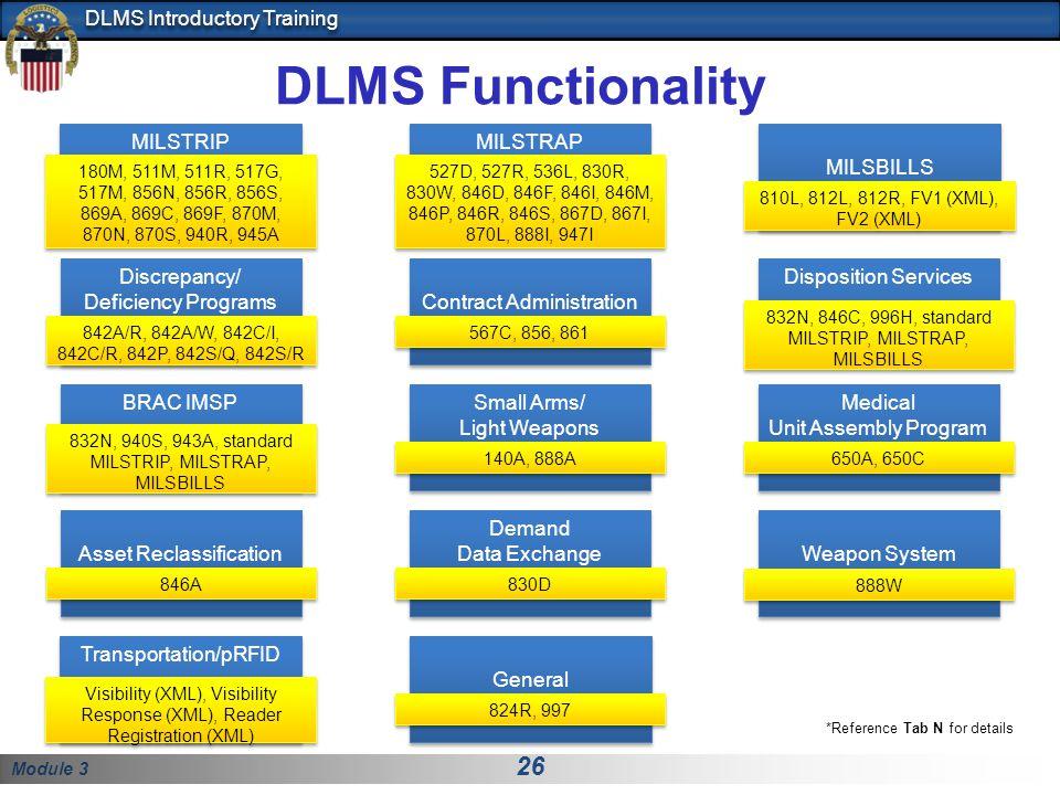 DLMS Functionality MILSBILLS MILSTRAP MILSTRIP Contract Administration