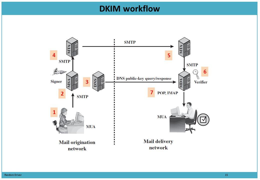 DKIM workflow 4 5 6 3 7 2 1 Sending Servers