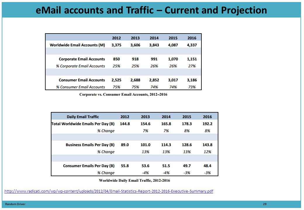 eMail accounts and Traffic – Current and Projection