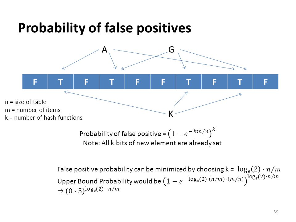 Probability of false positives