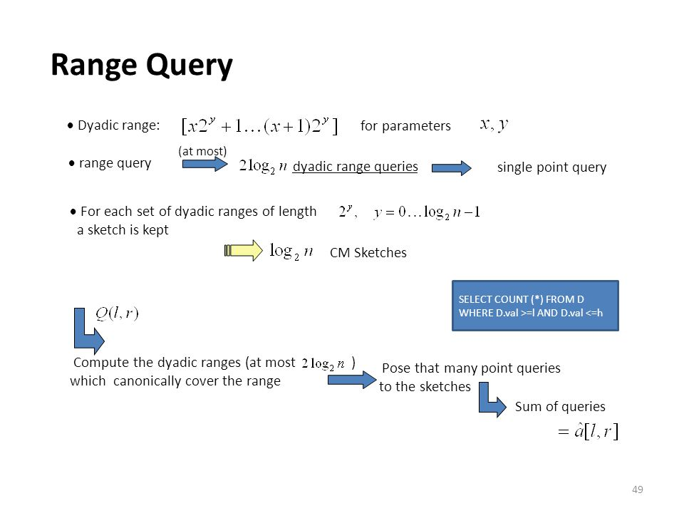 Range Query  Dyadic range: for parameters  range query