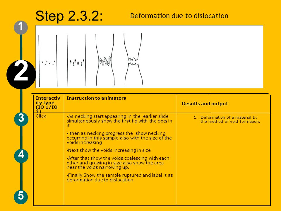 Deformation due to dislocation