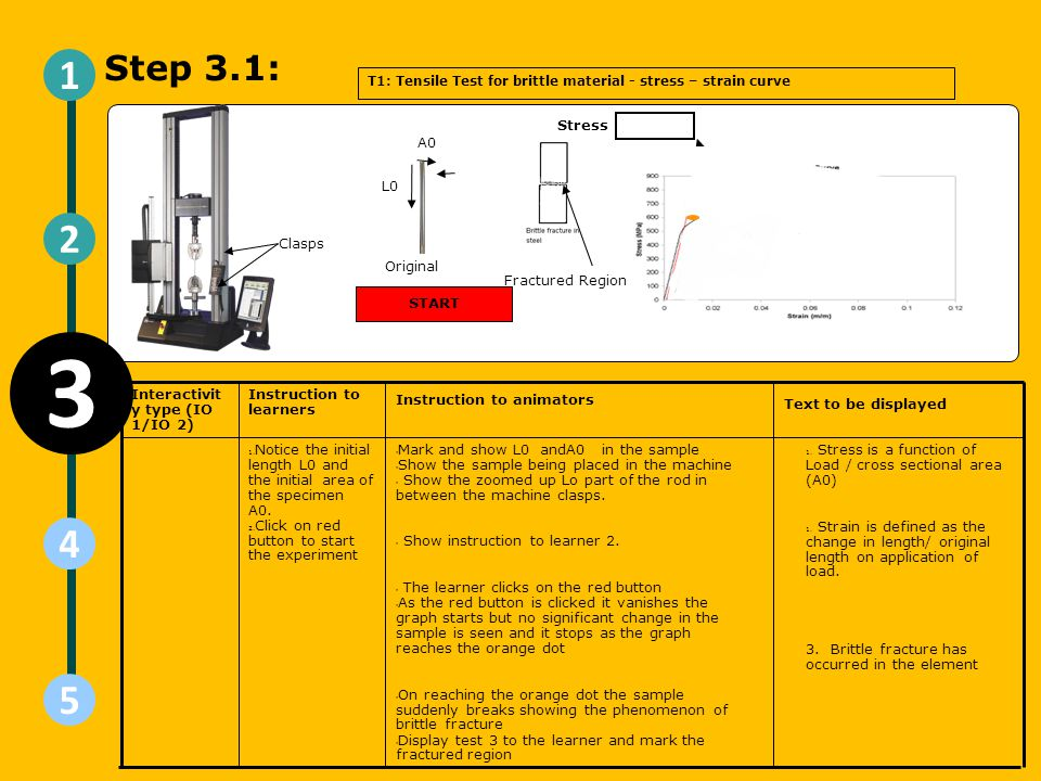 3 1 2 4 5 Step 3.1: 1515 15 Stress A0 L0 Clasps Original