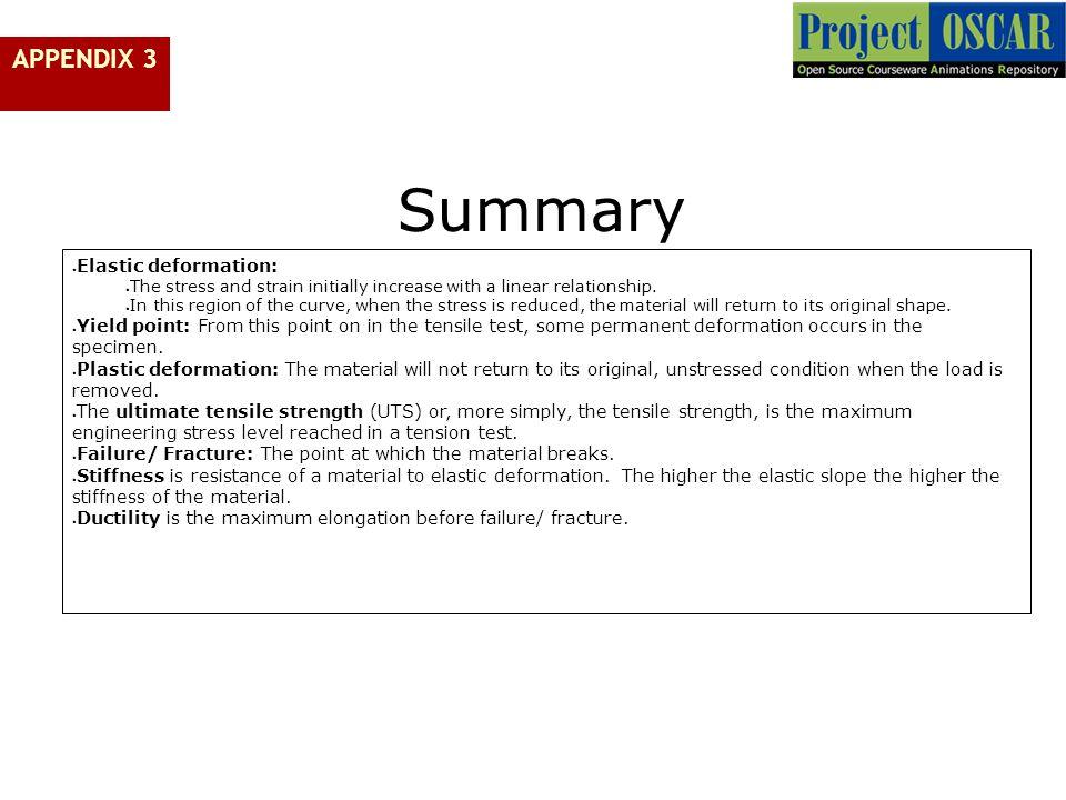 Summary 2121 APPENDIX 3 Elastic deformation: