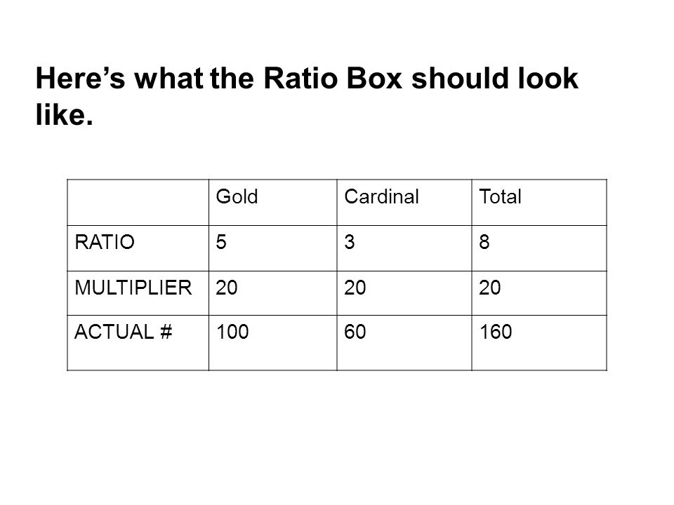 Here's what the Ratio Box should look like.