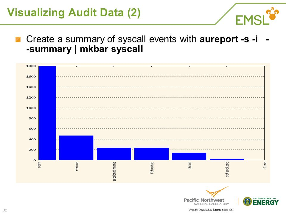 Visualizing Audit Data (2)