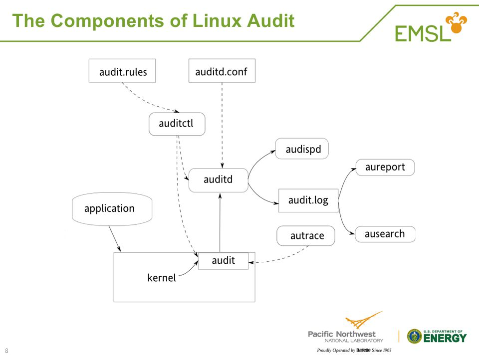 The Components of Linux Audit