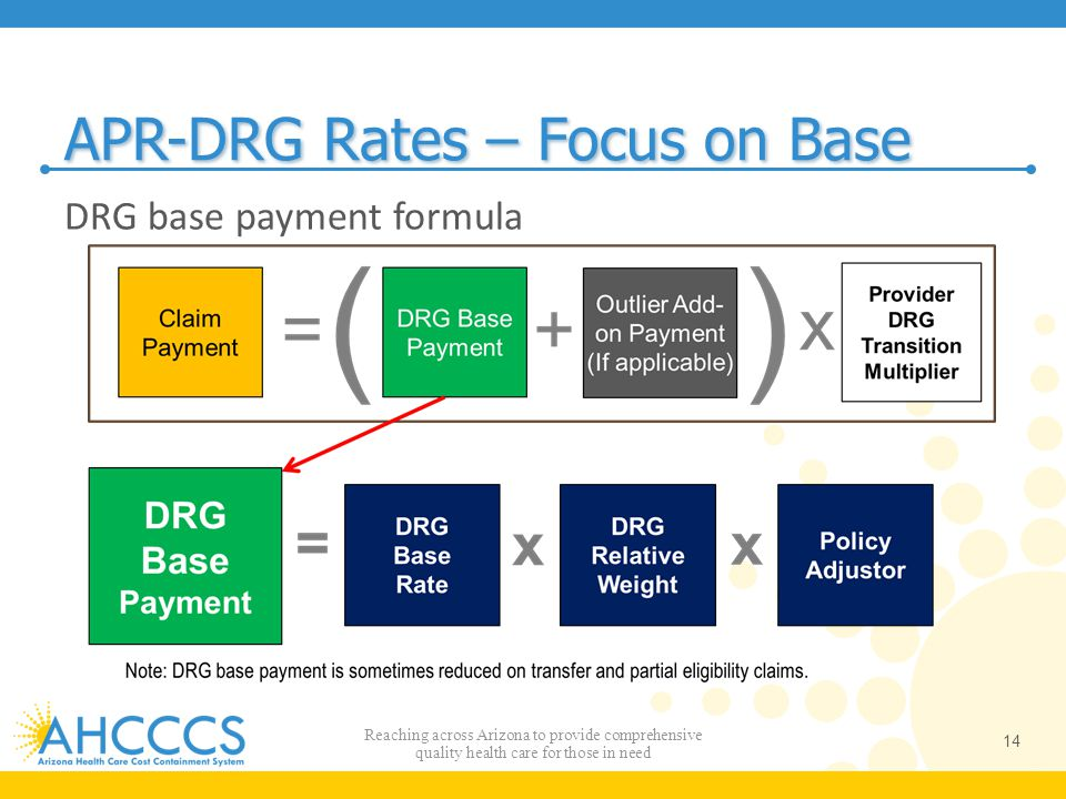 APR-DRG Rates – Focus on Base