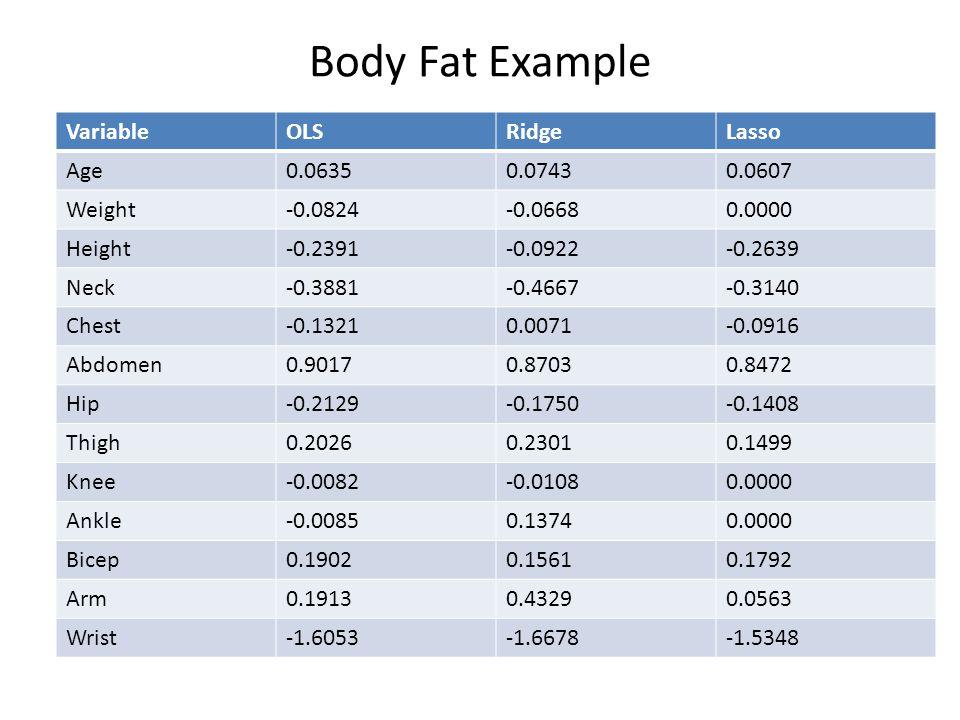Body Fat Example Variable OLS Ridge Lasso Age 0.0635 0.0743 0.0607