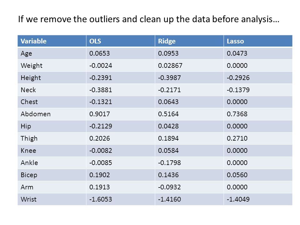 If we remove the outliers and clean up the data before analysis…
