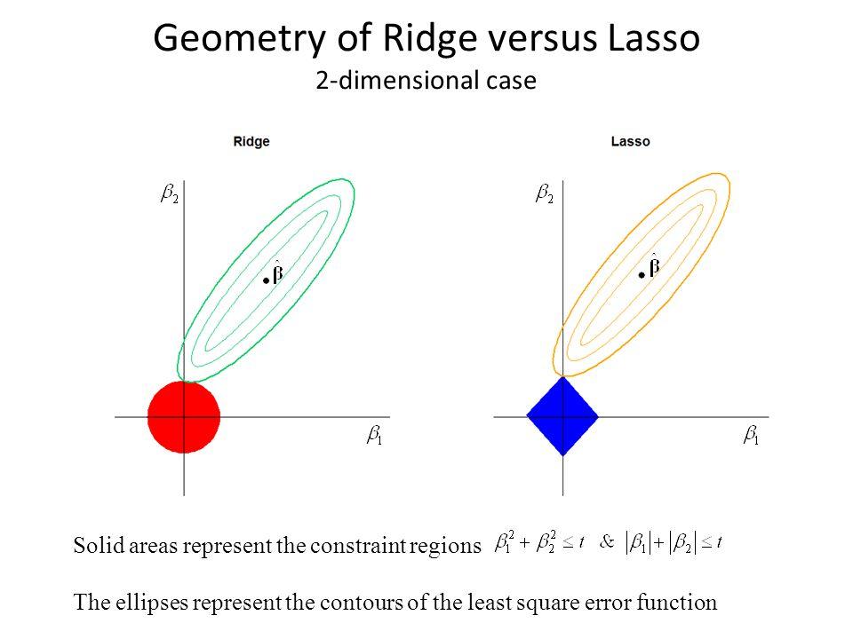 Geometry of Ridge versus Lasso 2-dimensional case