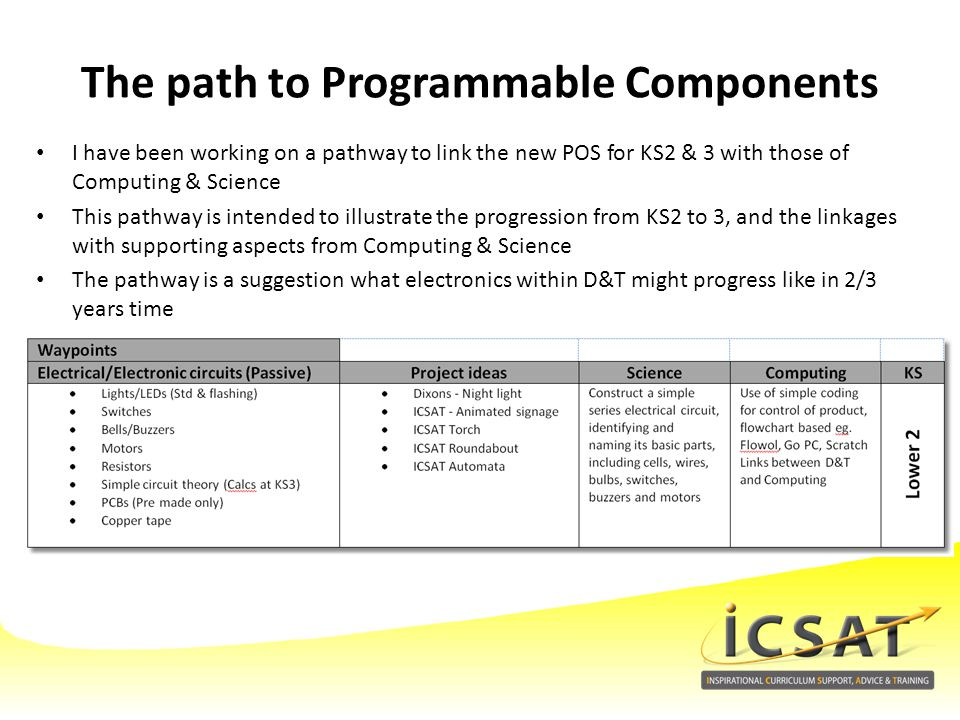 The path to Programmable Components