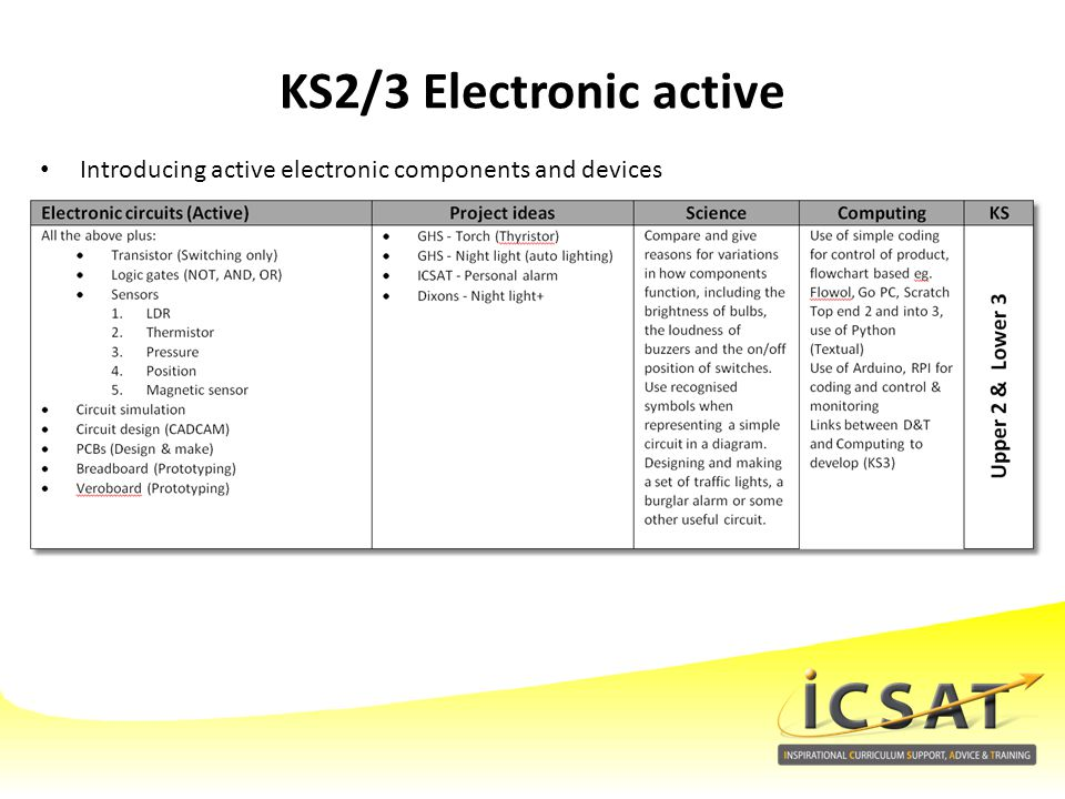 KS2/3 Electronic active Introducing active electronic components and devices