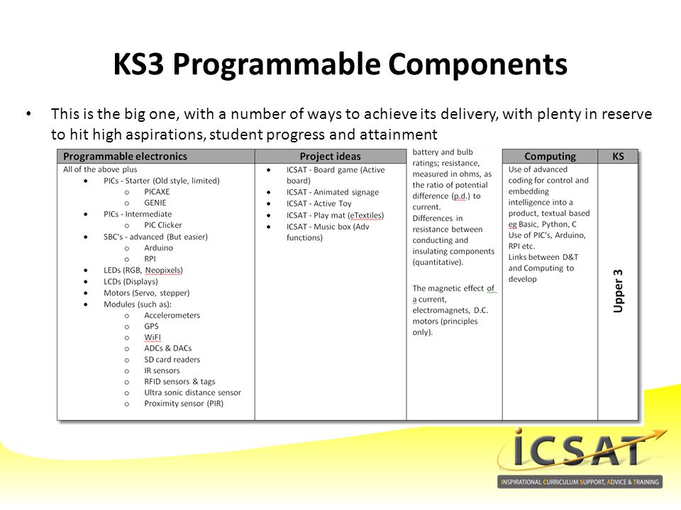 KS3 Programmable Components