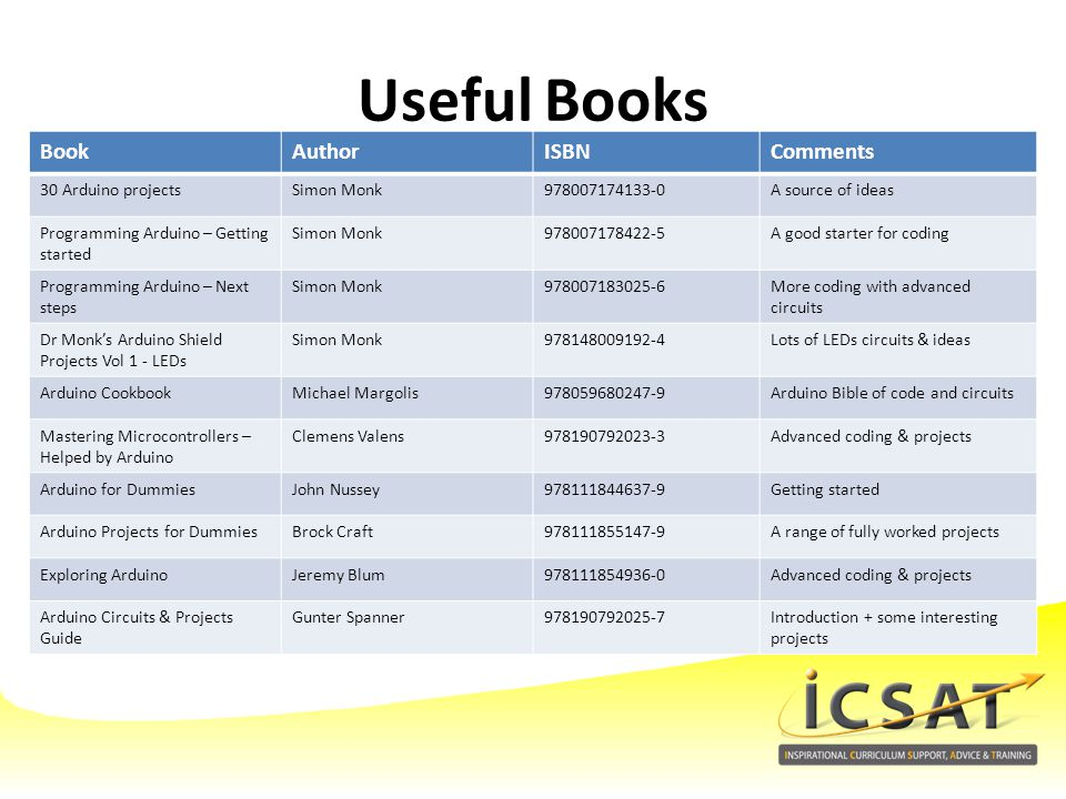 Useful Books Book Author ISBN Comments 30 Arduino projects Simon Monk