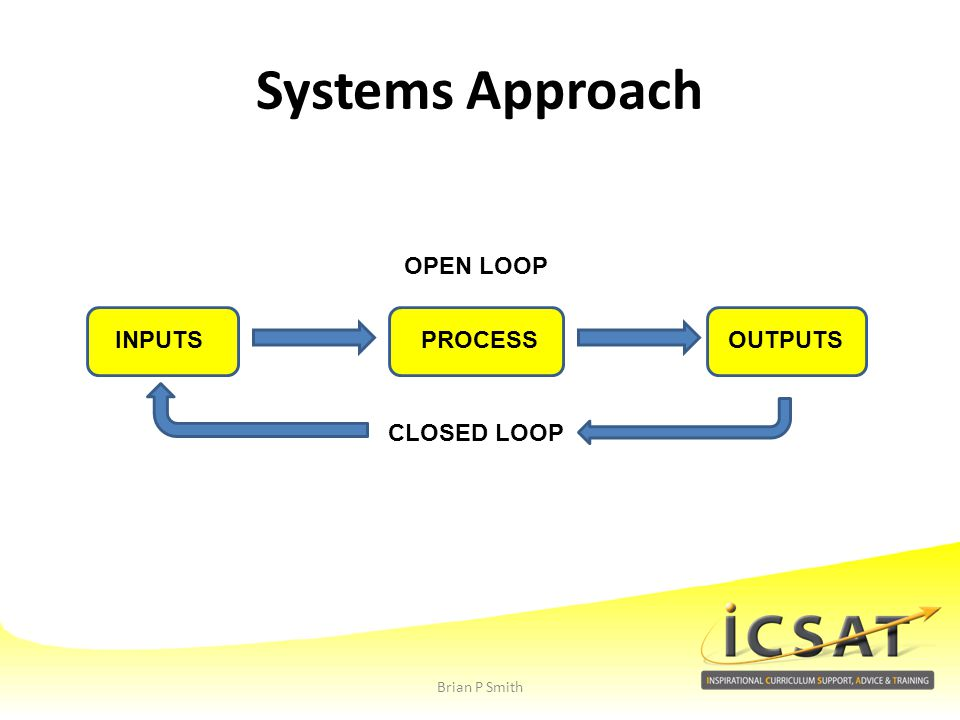 Systems Approach OPEN LOOP INPUTS PROCESS OUTPUTS CLOSED LOOP