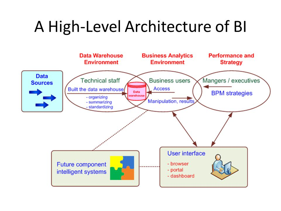 A High-Level Architecture of BI