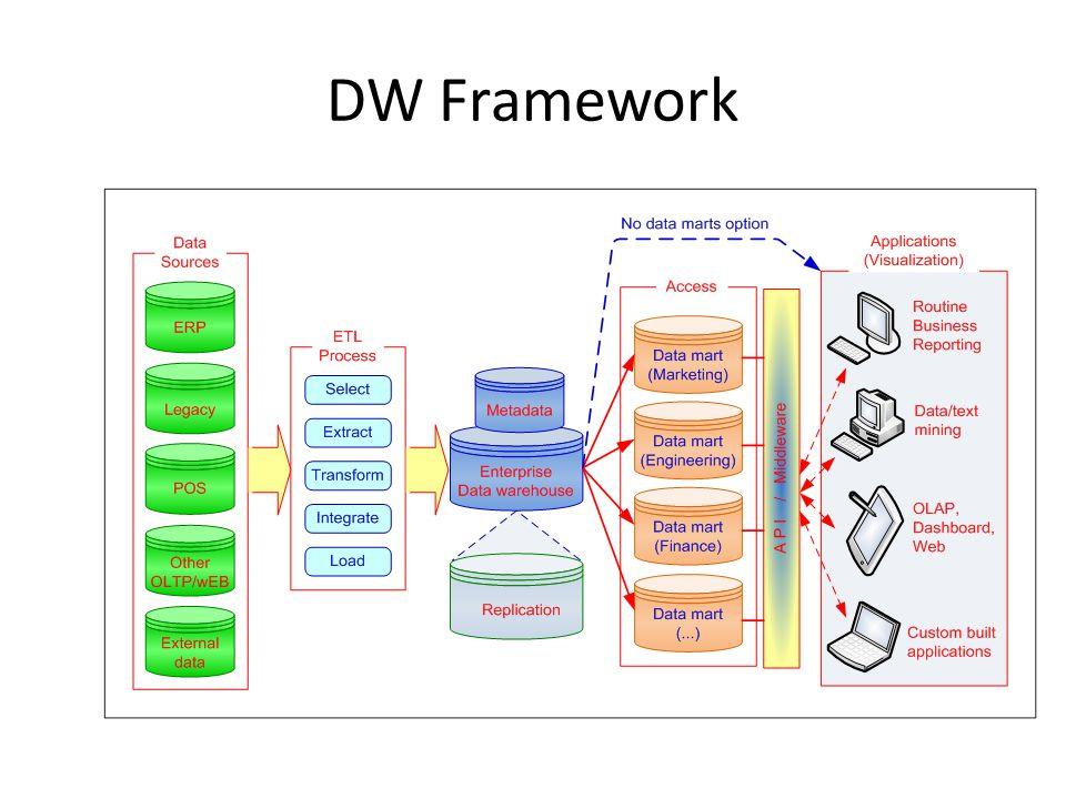 DW Framework