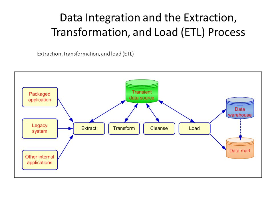 Data Integration and the Extraction, Transformation, and Load (ETL) Process