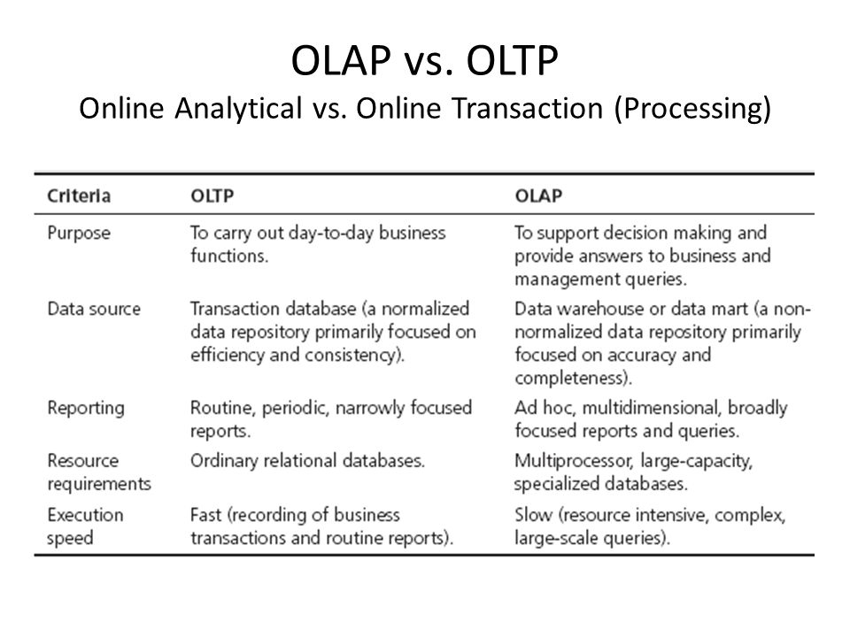 OLAP vs. OLTP Online Analytical vs. Online Transaction (Processing)
