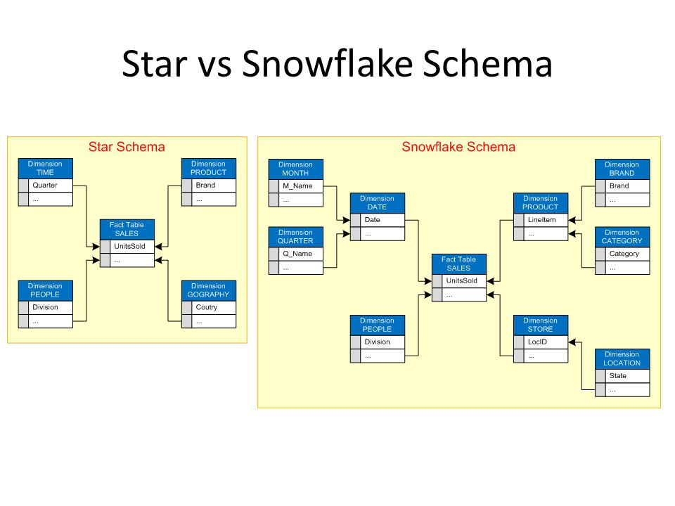 Star vs Snowflake Schema
