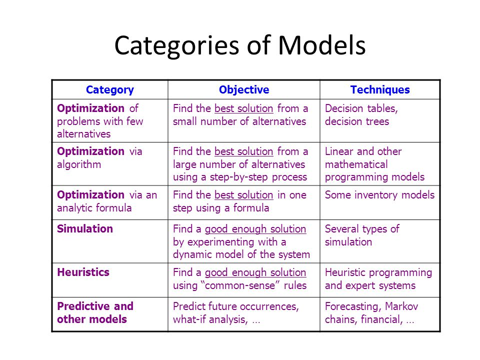 Categories of Models Category Objective Techniques