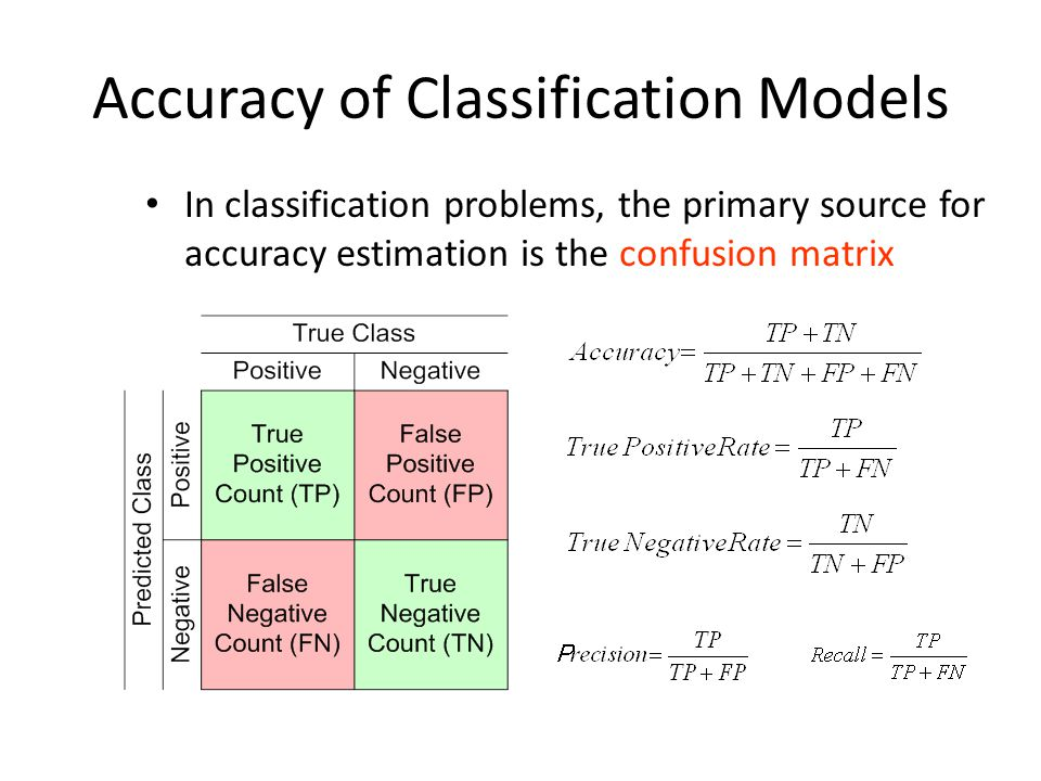 Accuracy of Classification Models