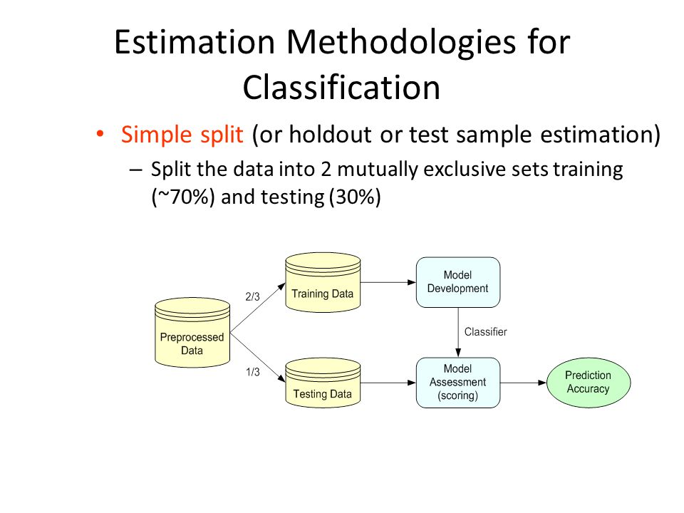 Estimation Methodologies for Classification