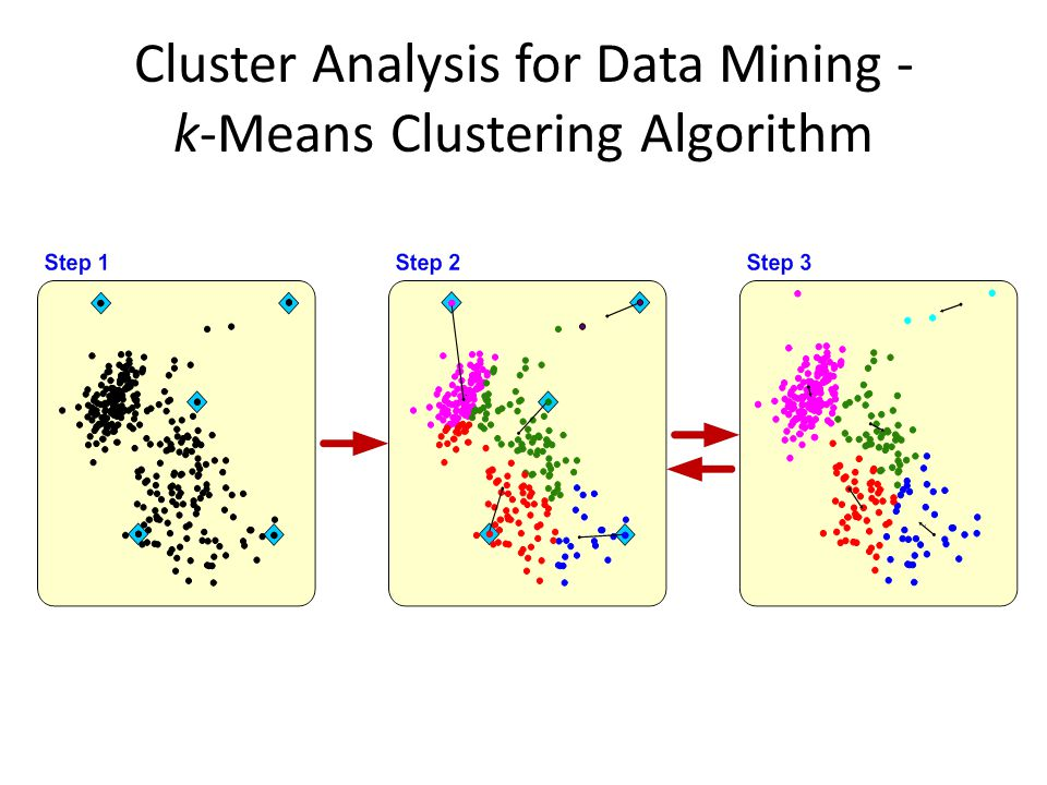 Cluster Analysis for Data Mining - k-Means Clustering Algorithm
