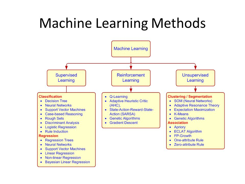 Machine Learning Methods