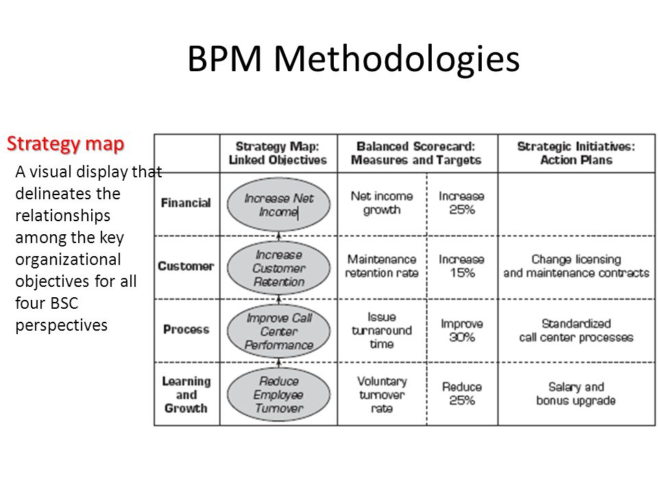 BPM Methodologies Strategy map