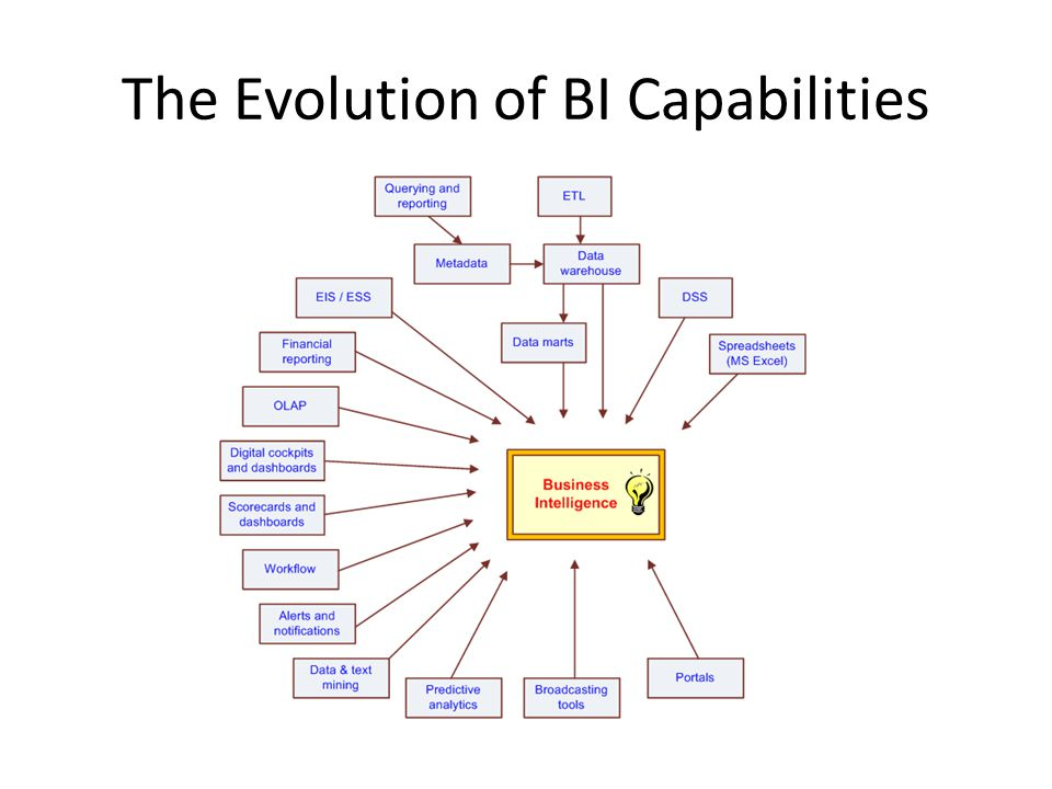 The Evolution of BI Capabilities
