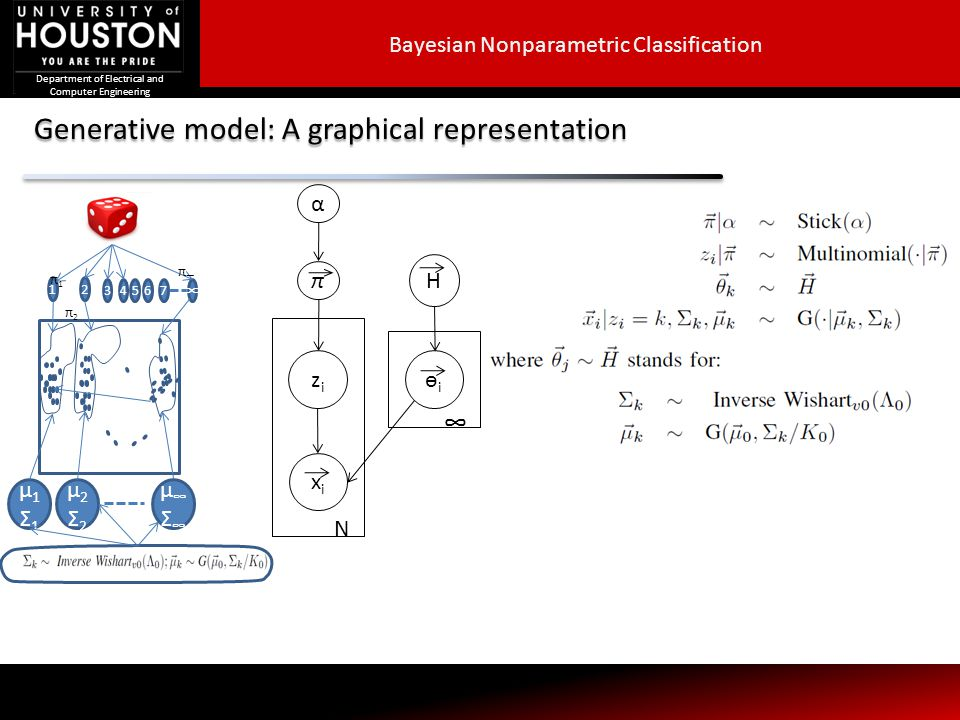 Generative model: A graphical representation