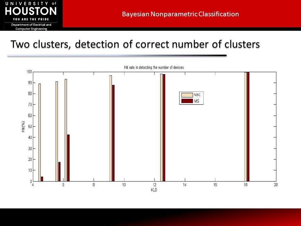 Two clusters, detection of correct number of clusters