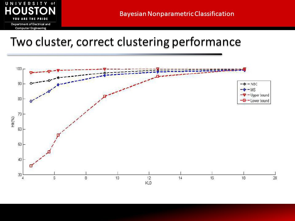 Two cluster, correct clustering performance